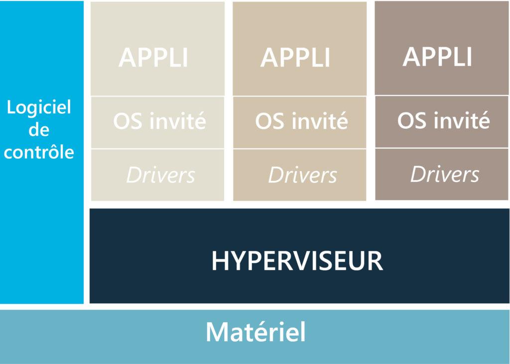 schema virtualisation