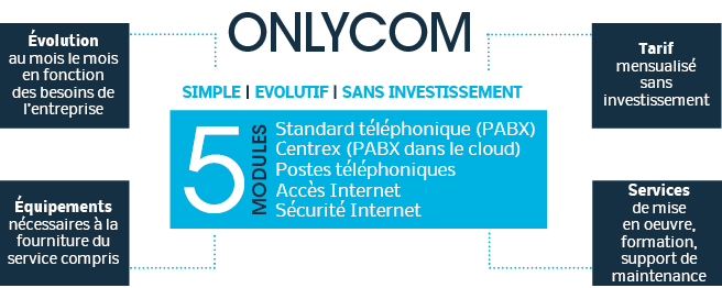 Onlycom - services de téléphonie d'entreprise